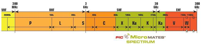 Microwave Cables and High Frequency RF Cables